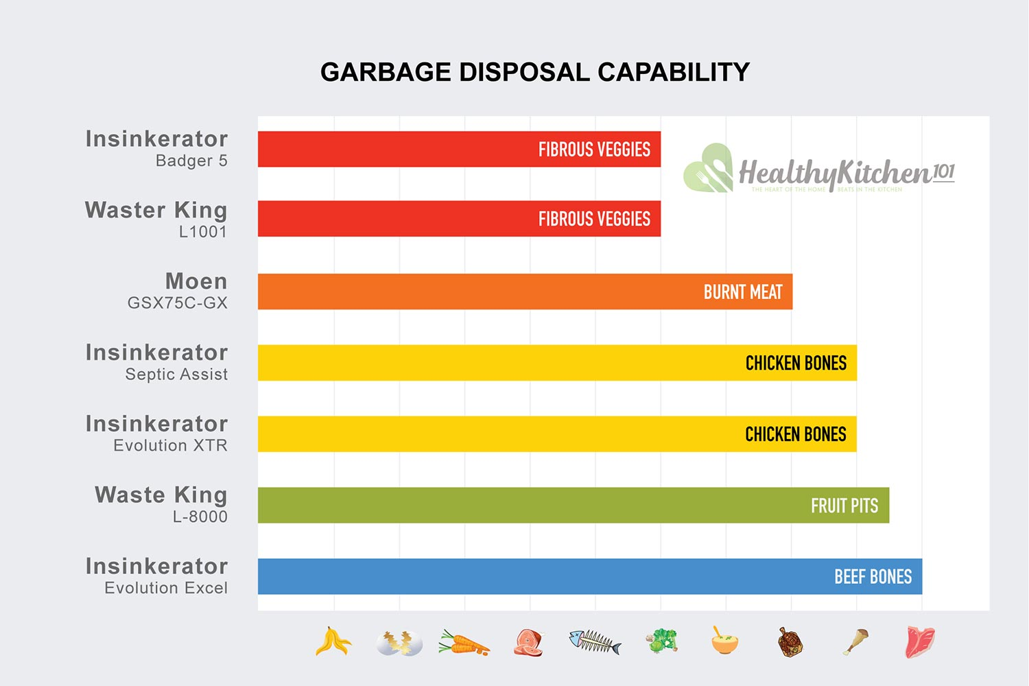 Garbage Disposal Capability